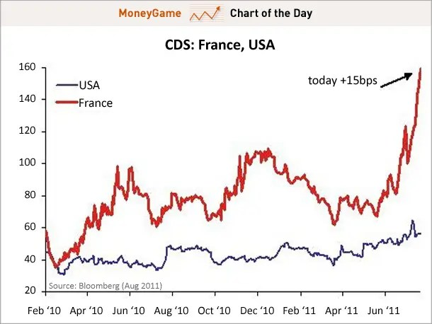 chart of the day, france cds, august 2011