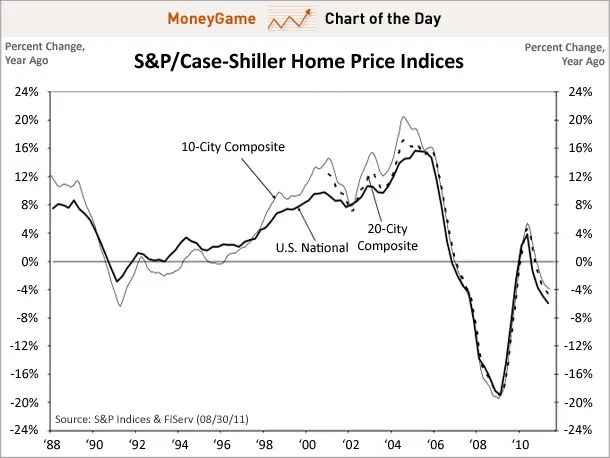 chart of the day, case-shiller june stats, aug 2011