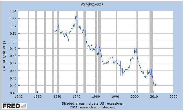 """Y así, en conclusión, vamos a terminar con otra mirada a la """"inyección de dinero"""", la razón principal de los manifestantes de Wall Street están tan molestos: los salarios como porcentaje de la economía. Una vez más, es básicamente el más bajo que nunca."""