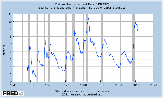 Empecemos con lo obvio: el desempleo. Tres años después de la crisis financiera, la tasa de desempleo se encuentra todavía en el nivel más alto desde la Gran Depresión (a excepción de un breve bache en la década de 1980)