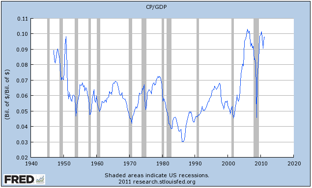 Corporate Profit As A Percent Of GDP
