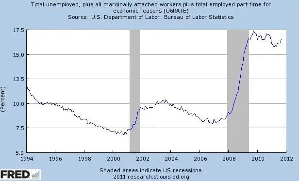 """Y eso es sólo las personas que cumplen los criterios estrictos de """"desempleado"""". Incluir a las personas que trabajan a tiempo parcial que desean trabajar a tiempo completo, además de algunas personas que no han buscado trabajo en un tiempo, y el desempleo está en 17%"""