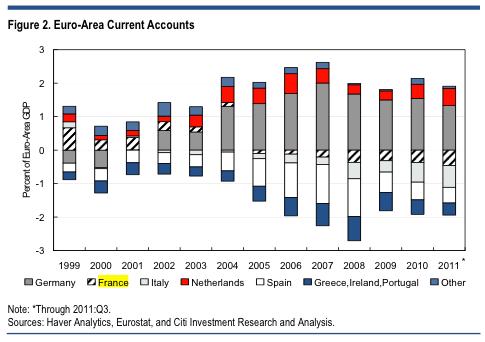 Αλλά δημιουργούνται τεράστιες δημοσιονομικές ανισορροπίες στη ζώνη του ευρώ.