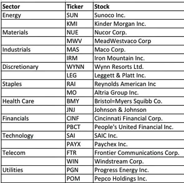 stocks table