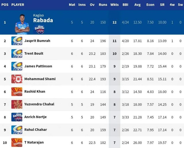 Rashid Khan moved closer to the top 5 of the IPL 2020 leading wicket-takers (Image Credits: IPLT20.com)