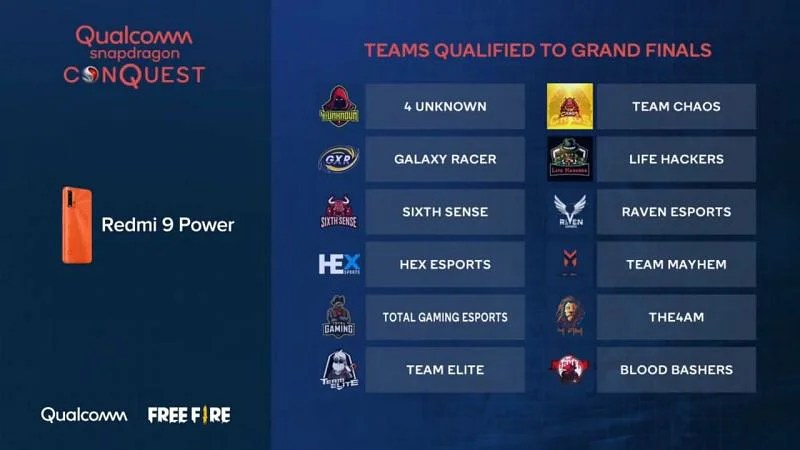 Teams qualified to grand finals