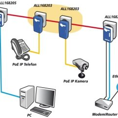 Dmz Network Diagram With 3 Spine Function Allnet 1200mbit Homeplug Av Powerline Adapter High Poe Injector, All1681203 The Specialist ...