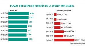 La convocatoria 2012-2013 marcó el punto álgido en el uso del cupo: 5 autonomías dejaron sin dotar 201 plazas.