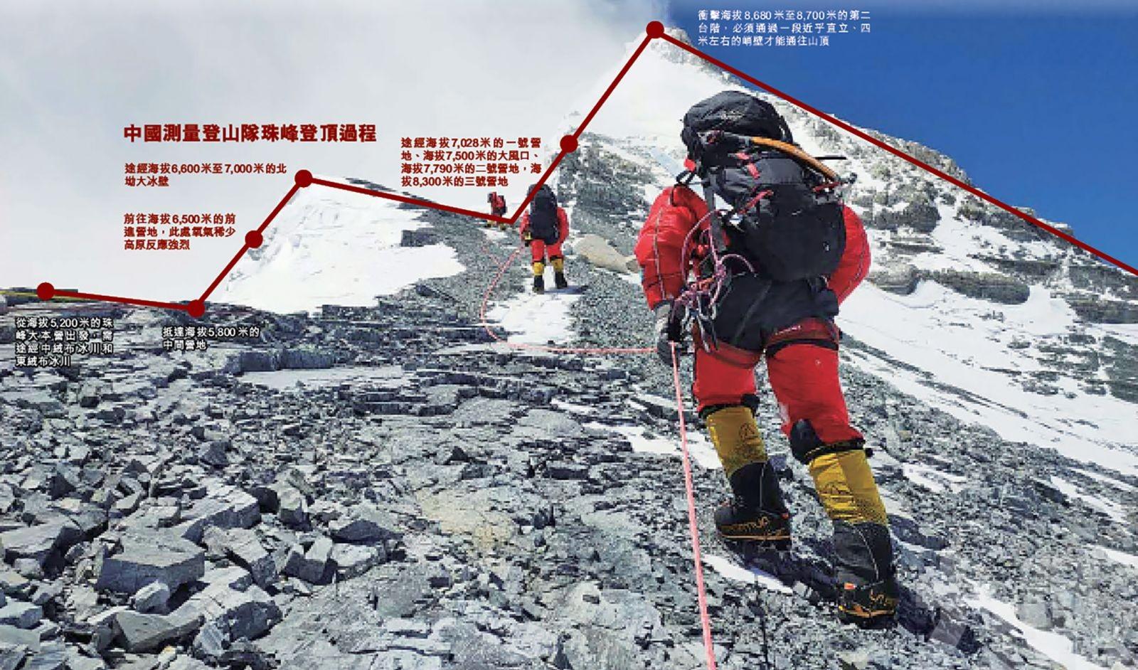 北斗衛星及5G助力 中國登頂為珠峰量高 - 澳門力報官網