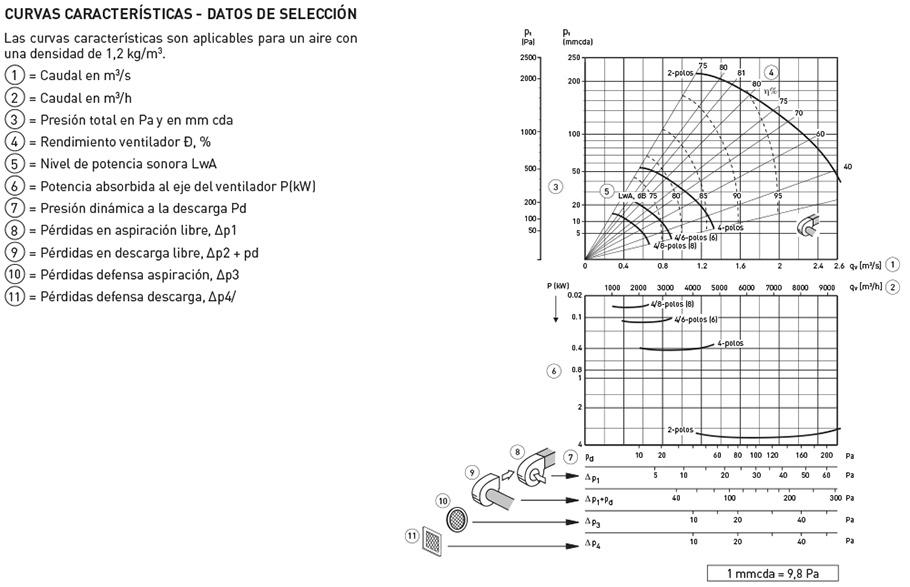 CXRT/4-450 1,1KW RD000 *230/400V 50* – S&P