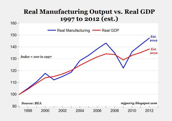 US Manufacturing Leads Current Economic Growth As It Has