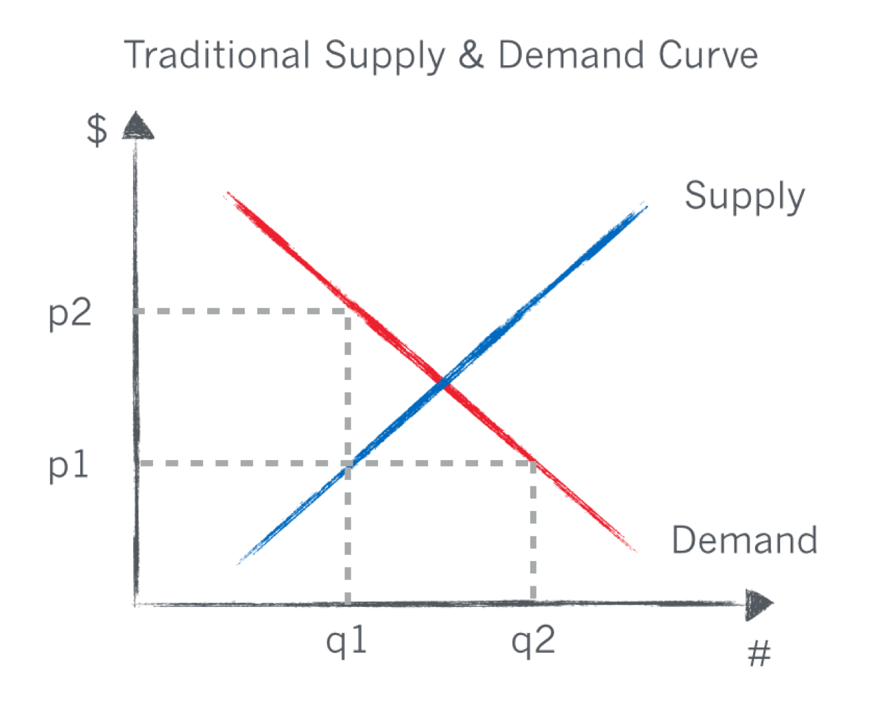 The Obscure Economic Idea Behind Saas Pricing Challenges