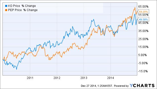Coca Cola Stock Price Split