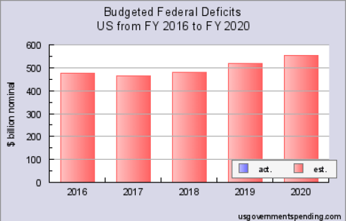 http://www.usgovernmentspending.com/federal_deficit_chart.html