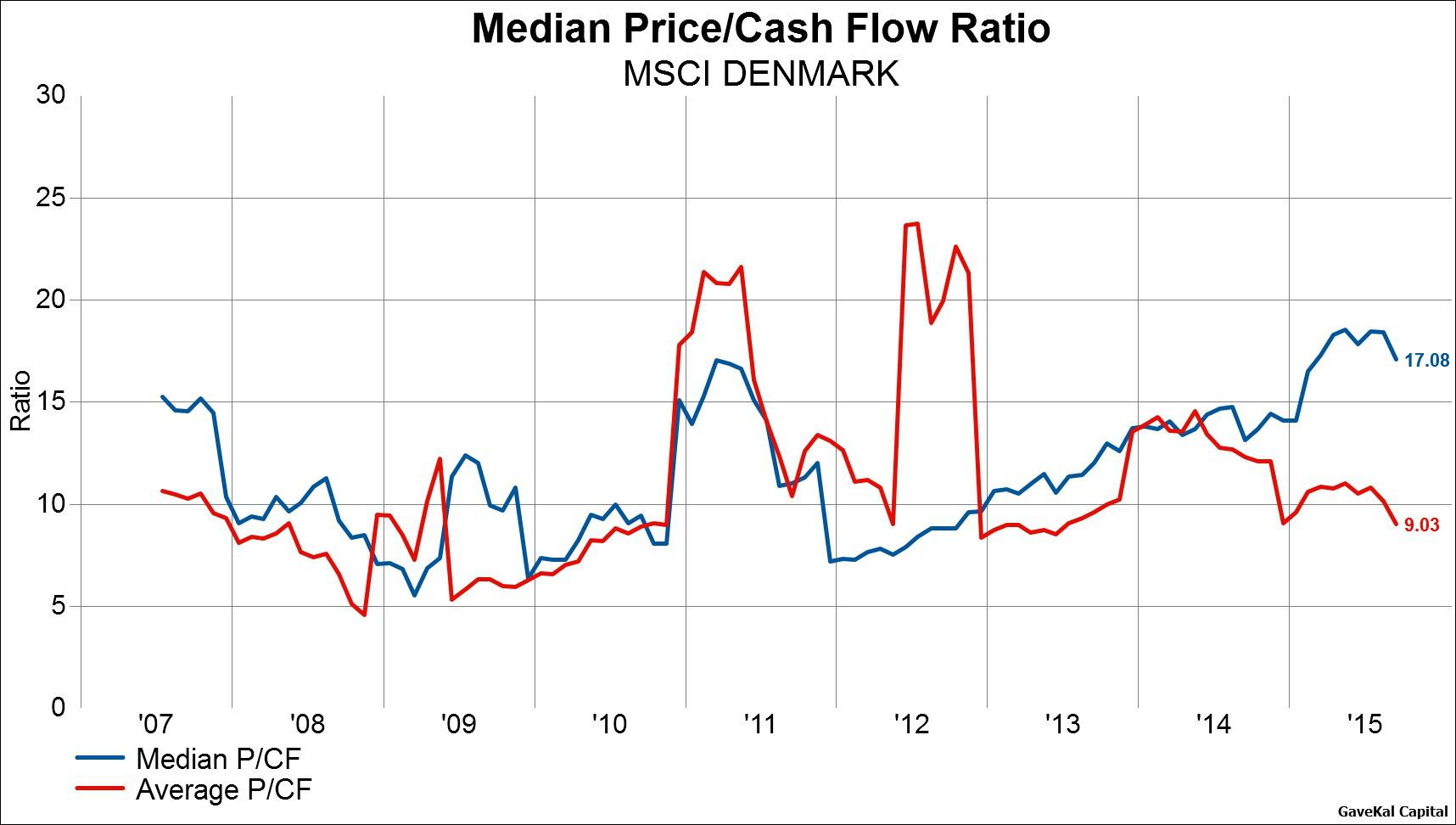 Stock Picking Or Index Investing Comparing Average And Median Price To Cash Flow Ratios