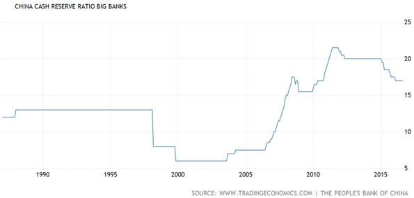 China Cash Reserves at Big Banks Chart