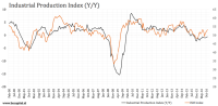 Industrial Production: We're Almost There... - Industrial ...