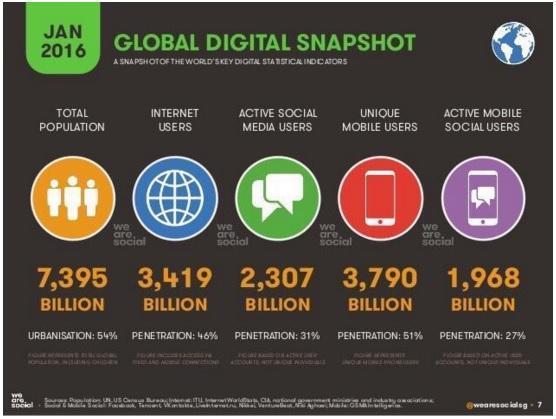 global digital snapshot google buy twitter