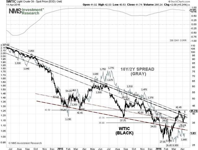 Crude Oil Prices Could Be Establishing A $35-$42.50 Per