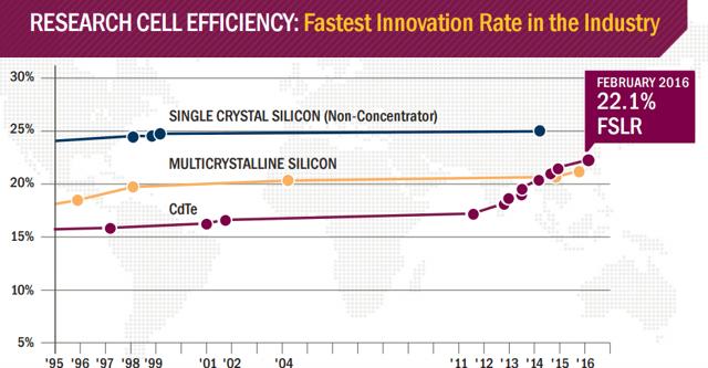 First Solar Is Setting Itself Apart - First Solar. Inc. (NASDAQ:FSLR) | Seeking Alpha