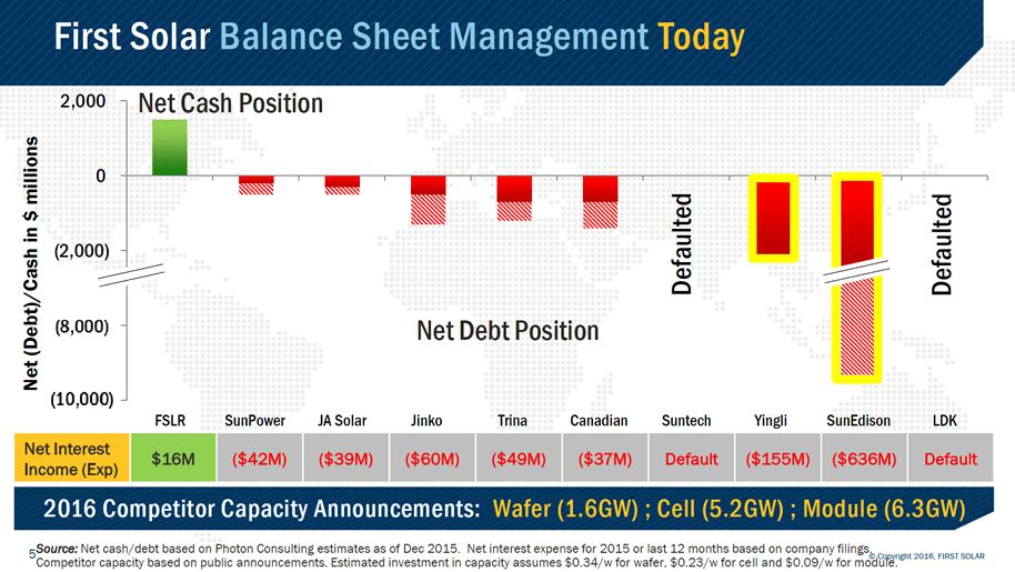 First Solar: A Solid Values Investment (NASDAQ:FSLR) | Seeking Alpha