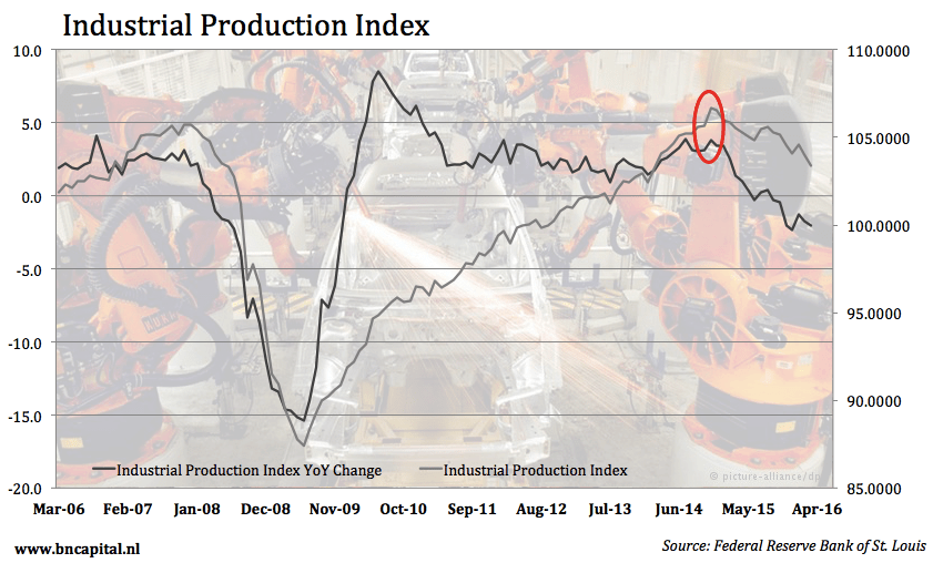 Sector Update: Industrials