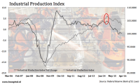 Sector Update: Industrials - Industrial Select Sector SPDR ...