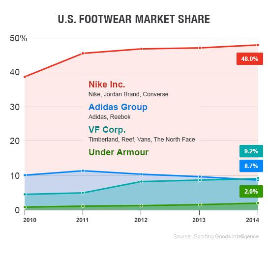 Why Nike Is A Buy Now And Forever - Nike Inc. (NYSE:NKE)   Seeking Alpha