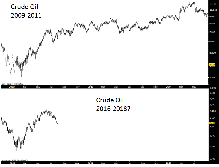 Oil & Gas Cycles trends