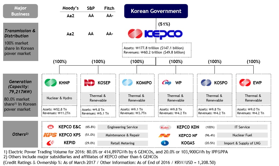 The Market Is Wrong About KEPCO  Korea Electric Power