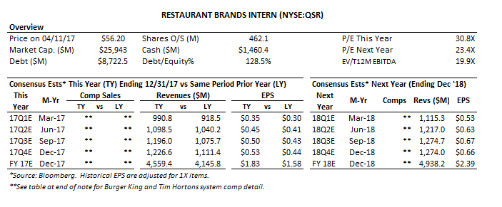 Restaurant Brands International  Platform Company Adds