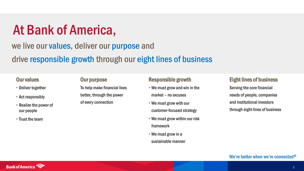 Bank of America Corporation BAC Investor Presentation  Slideshow  Bank of America