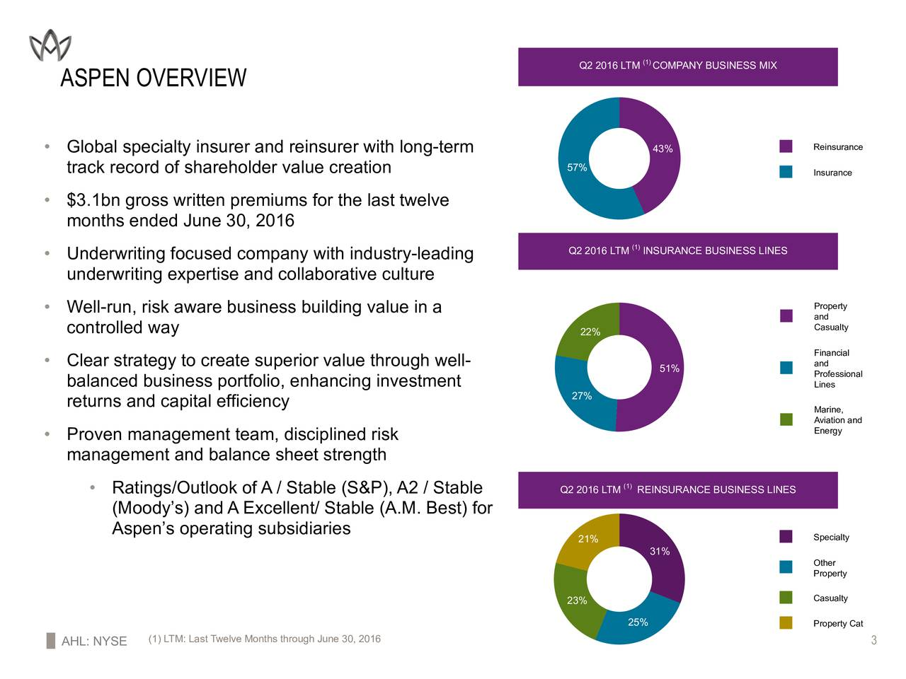 3 way insurance four wire o2 sensor wiring diagram aspen holdings limited 2016 q2 results