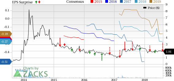plug power q2 2001 nissan altima fuse diagram misses earnings revenue estimates nasdaq com inc price consensus and eps surprise