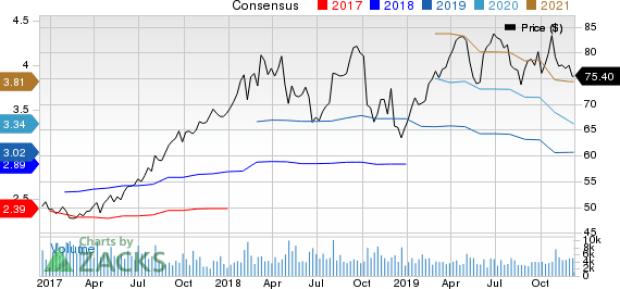 Xylem Inc. Price and Consensus