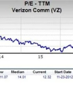 Favorably with the market at large as pe for    stands about if we focus on long term trend verizon communications also is  great stock value investors rh nasdaq