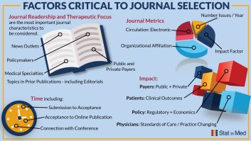 Factors Critical to Journal Selection