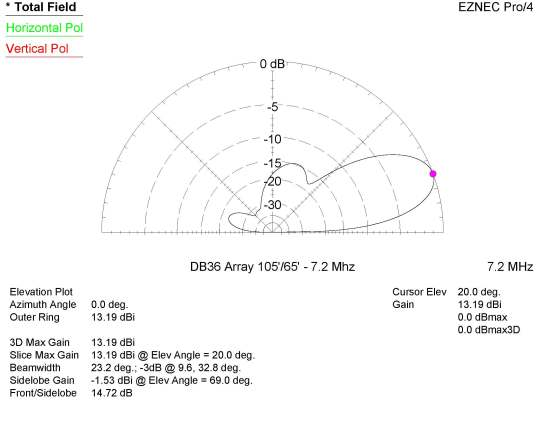 DB36 Array at 105+65 ft on 40m