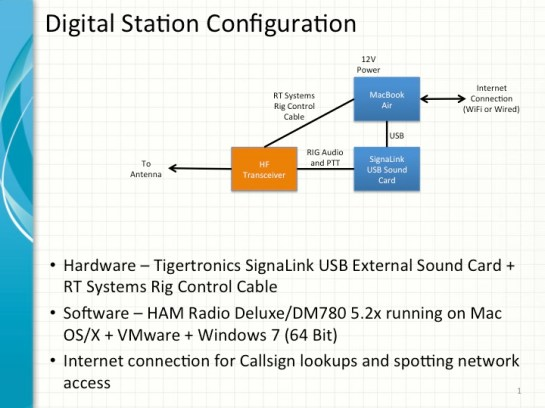 Digital HF Station Configuration