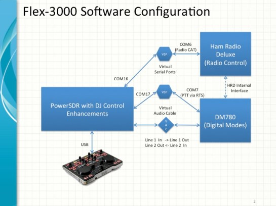 SDR Software Configuration