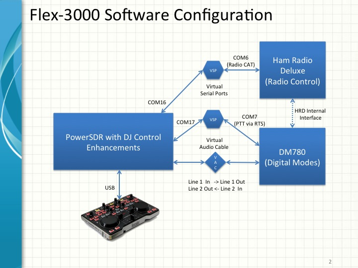 Setting Up And Using A Software Defined Radio