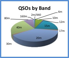 QSOs By Band