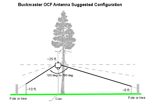 a first antenna for hf use dipole antenna wiring diagram car power antenna wiring diagram #3