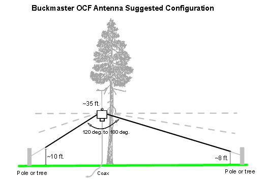 Buckmaster OCF Dipole Installation Diagram (Courtesy Buckmaster)