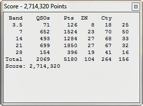 Our Claimed Score for 2013 CQ WW RTTY