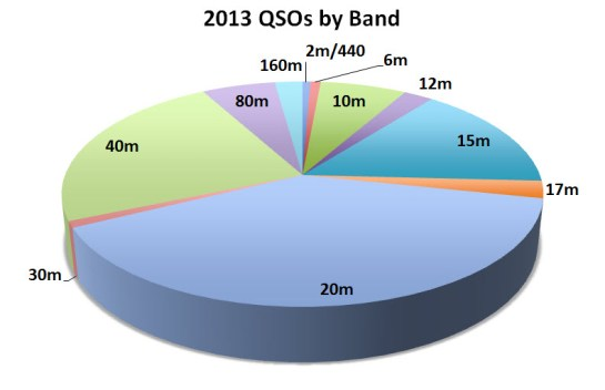 Combined 2013 QSOs By Band