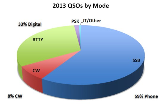 Combined 2013 QSOs By Mode