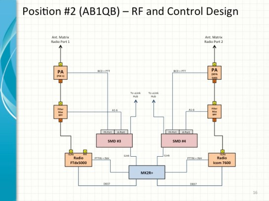 AB1QB Position Design