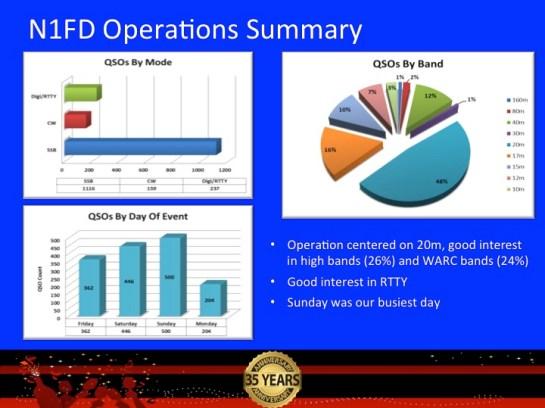 N1FD Operations Summary