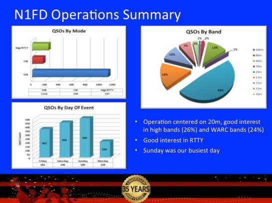 N1FD Operations Summary